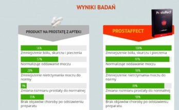 prostaffect-opinie